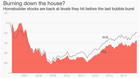 when did the housing market crash warning signs in the housing market mar 25 2015