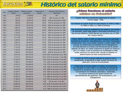 salario minimo en colombia historico ediciones semanario virtual 2013
