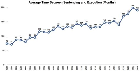 What Is The Average Time A Last In Bed do penalty cases cost the state more than