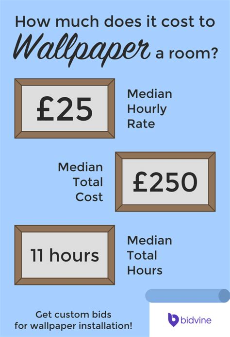 how much does it cost to do a bathroom how much does it cost to wallpaper a room with prices