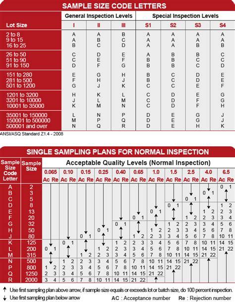 aql tabelle akzeptables qualit 228 tslimit aql stichproben tabelle