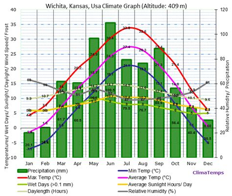 Records Wichita Ks Wichita Kansas Climate Wichita Kansas Temperatures Wichita Kansas Weather Averages