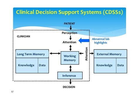 clinical decision support it in hospitals