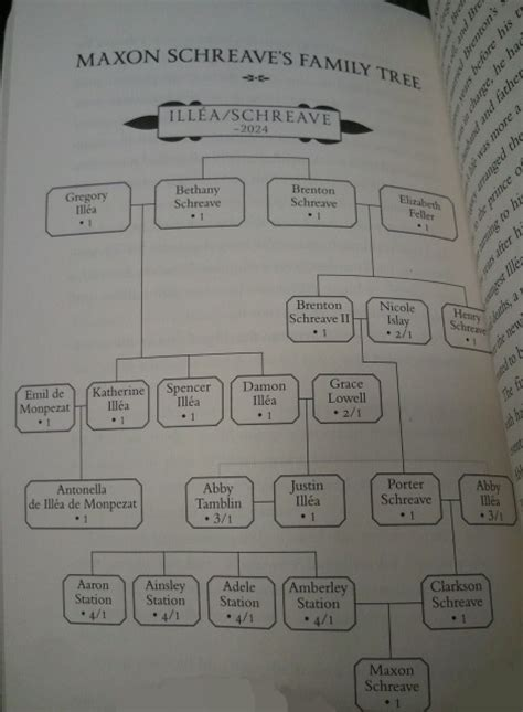 family register of gerret sweringen and descendants classic reprint books schreave family tree the selection wiki fandom powered