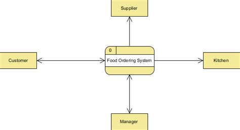 how to draw context level diagram what is a level 0 data flow diagrams dfds quora