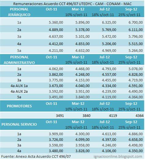 escala salarial del conv colect de trab 56809 rama heladeros upsra escala salarial 2015 2016 autos post