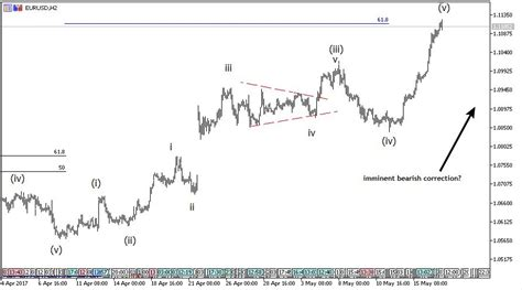 elliott wave analysis big corrective pattern on eurusd 22 26 may eur usd weekly elliott wave analysis atozforex