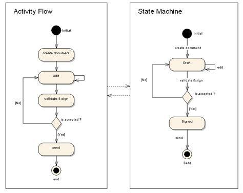 state machine workflow exle tiny workflow tiny workflow in the workflow engine world