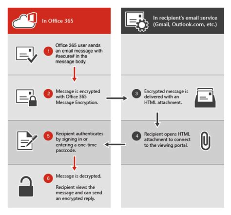 How To Send An Encrypted Email With Office 365 Admin It Office 365 Migration End User Communication Template