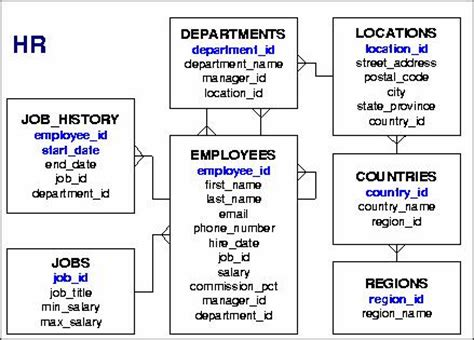 visio data modeling visio database diagram relationship choice image how to