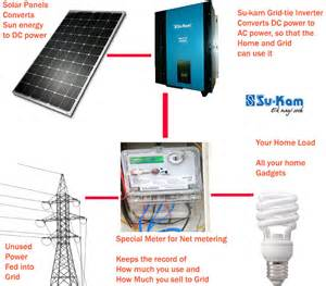 solar faq answered 8 questions you must ask before installing solar in india su kam