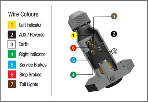 socket wiring colours how to wire up a 7 pin trailer or socket kt