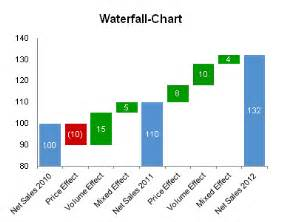 waterfall chart excel template waterfall chart for excel