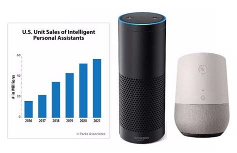 94 of smart speakers used today are from amazon or google smart speakers now in 1 in 10 internet households sound