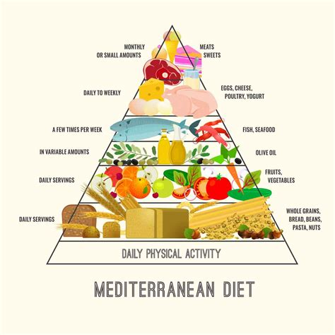 mediterranean diet treats acid reflux better than