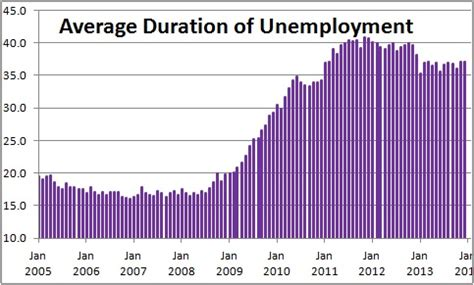 what is the average length of unemployment in the us december employment as confusing as it gets