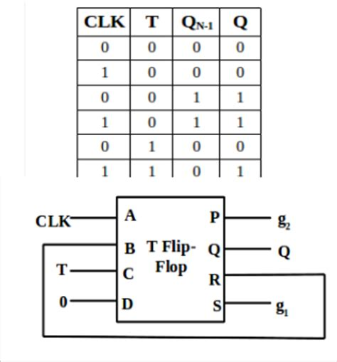 t flip flop table low cost design of sequential reversible counters
