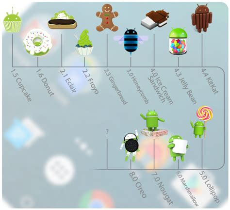 android os versions a history of android versions from cupcake to android oreo