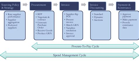 background optimising the procure to pay cycle ctmfile