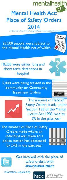 section 136 of the mental health act 1983 image of an infographic containing key findings from the