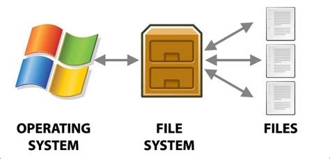 exfat format benefits difference between ntfs fat32 and exfat file systems