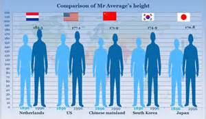 average height chinese grow in height rankings society asia pacific daily