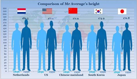 average height grow in height rankings society asia pacific daily