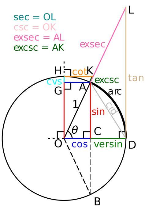 unit circle with tan apa examples
