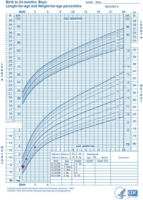 growing chart who growth chart training case exles cdc weight for