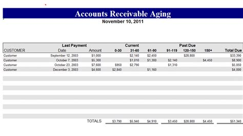ar report template accounts receivable aging related excel templates
