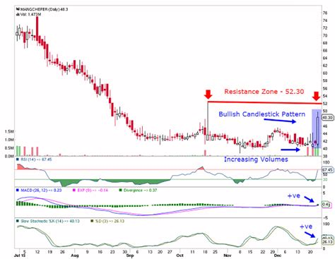 candlestick pattern for ongc 12 25 15