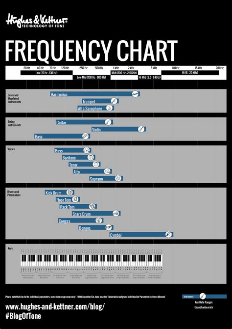 presence resonance  eq settings   great