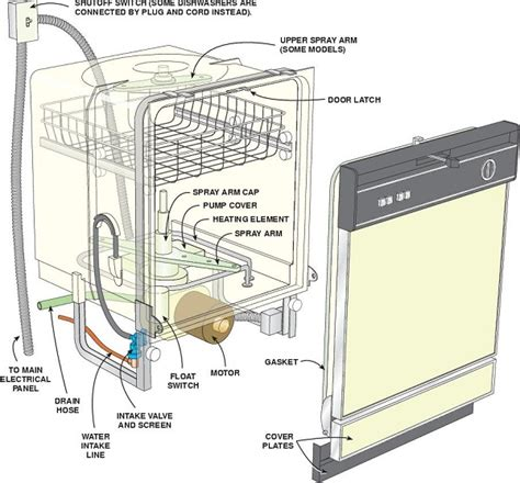 Bosch Dishwasher Not Cleaning Bottom Rack by Bosch Dishwasher Parts Bosch Dishwasher Parts Bottom Rack