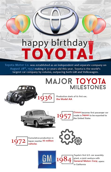 toyota insurance infographic reveals milestones of the 77 year history of