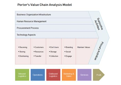 Editable Value Chain Analysis Templates Editable Value Chain Analysis Template