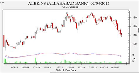 abcd pattern technical analysis al bank adani port and bata india abcd pattern analysis