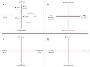 perceptual map template powerpoint perceptual map template powerpoint contegri