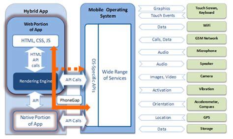 mobile hybrid anatomy of a hybrid mobile gis application