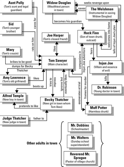 themes in huck finn chapters 1 4 tom sawyer character map teaching english pinterest