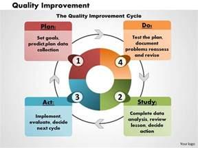 quality improvement powerpoint presentation slide template