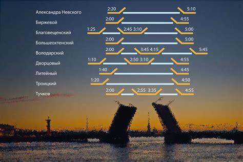 График разводов мостов спб 2016