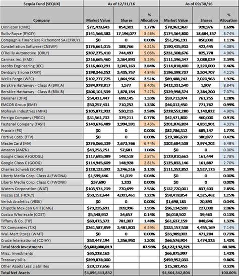 sequoia fund tracking the sequoia fund q4 2016 update seeking alpha