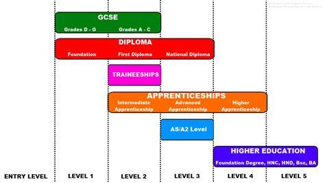 qualification levels