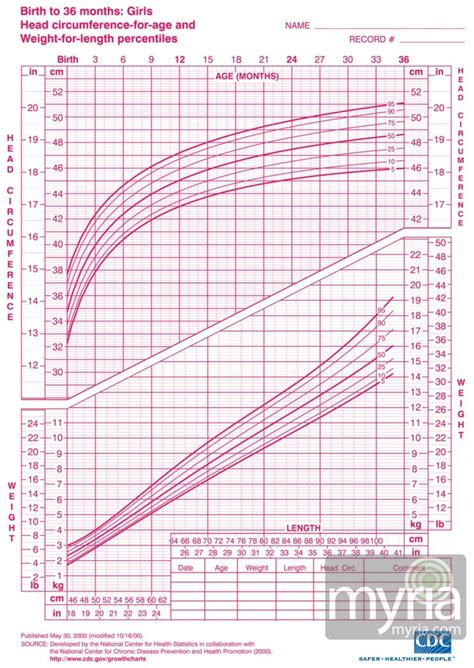 standard height and weight chart for babies every parent should know