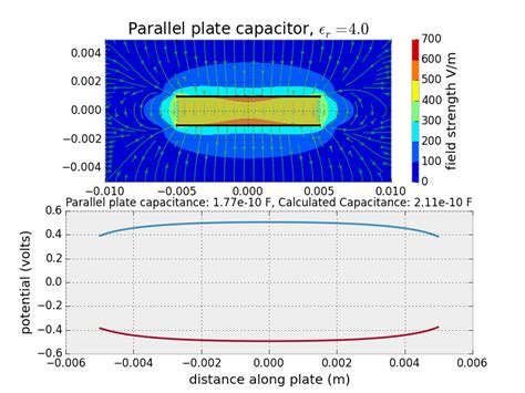 parallel plate capacitor comsol parallel plate capacitor simulation 28 images college physics capacitors and dielectrics
