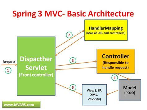 spring mvc framework spring mvc krishna s blog