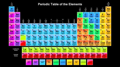 Periodic Table Dynamic by Dynamic Periodic Table Of Elements Science