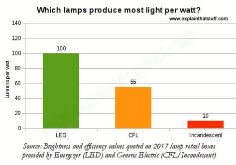 how much energy do led lights save how do energy saving ls work explain that stuff
