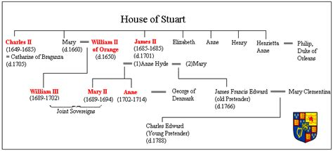 house of hope stuart house of stuart file the house of stuart genealogy gif