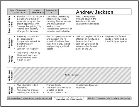 Andrew Jackson Worksheet by Apstudent U S History For Ap Students